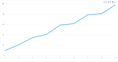 The default form of a Line chart without configurations added to the options object
