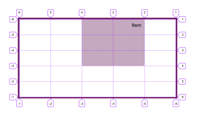 The item is now placed from the right-hand side of the grid