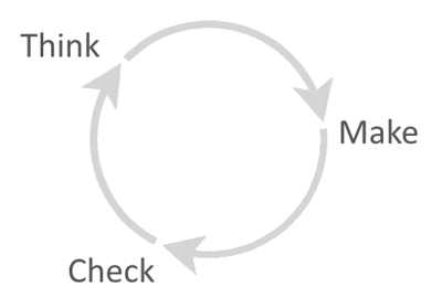 A product is never done, but only evolves. Product design is a process of constant iteration and refinement. Through the cyclical process of data analysis, getting feedback from real users, and testing, the product team will constantly refine its solutions.