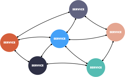 Microservices architecture is a set of independent services that are all connected into a network.