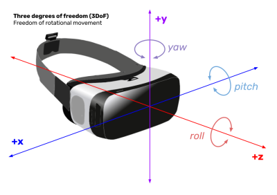 A diagram showing three degrees of freedom in rotational movement, with yaw, pitch, and roll.