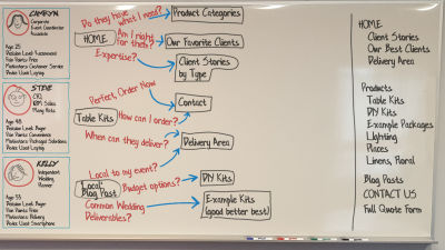 Whiteboard Customer Journey - Second Level Pages