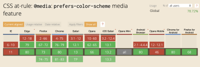 Graph showing which browsers utilize the CSS at-rule: @media: prefers-color-scheme media feature - IE and Opera mobile being the only major non-supporting browsers at this time.