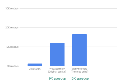 Bar chart showing that we can process 13X more lines per second