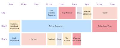 Three day agenda for the Customer Bowl workshop
