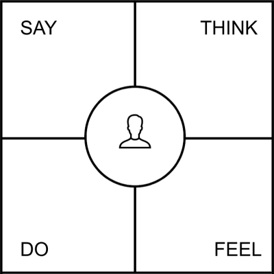An empathy map describes what the user says, thinks, does and feels.
