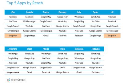 comScore top 5 apps