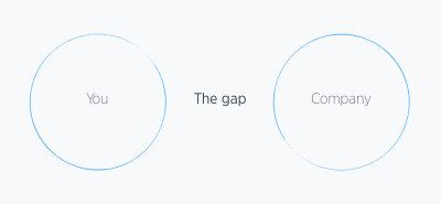 The gap between what you desire and what the company wants