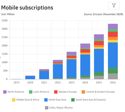 We should be expecting a 15× increase in mobile 5G subscribers, from 212 million in 2020, to 3.3 billion by 2026.