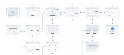 Example of how interactive prototype flow looks