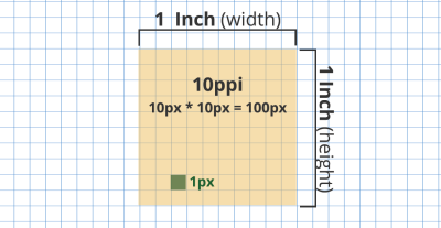 A demonstration of 1 inch with a screen of 10 PPI