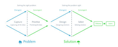 Applying the Double Diamond to discovery and ideation
