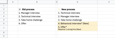 Screenshot of a Google Sheet that surfaces the same information as the previous graphic