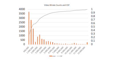 Column chart listing video bitrates in 500 KBPS buckets.