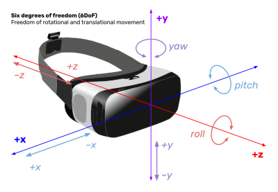 A diagram showing six degrees of freedom in rotational and translational movement.