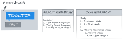 Image showing that React children rendered in React portal do not follow top-down DOM hierarchy