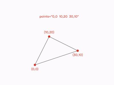 SVG polygon