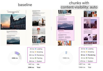 The rendering performance on initial load is 2,288 ms for baseline (left) and 13,464 ms for chunks with content-visibility:auto (right)