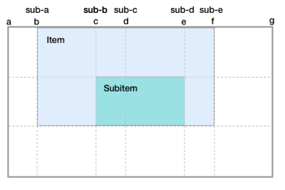 Diagram showing line names on the subgrid are added to those of the parent