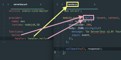 How the function names in serverless.yml map to handler.js.