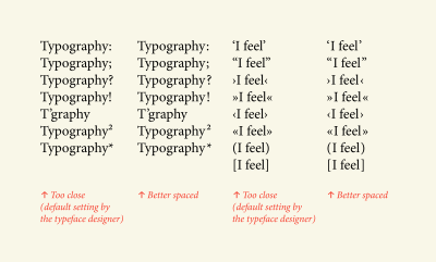 The word 'Typography' repeated in 4 columns, with various punctuation marks and symbols showing the effect of spaced and not spaced marks.