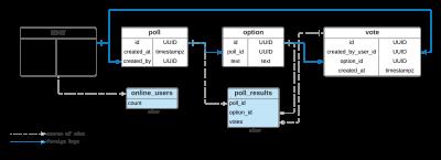 Schema design for the poll app