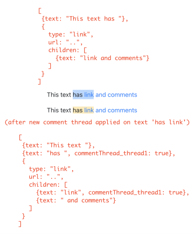 Illustration showing how text node is split in case of a partial overlap of comment threads with links