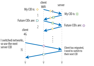 QUIC uses separate source and destination CIDs