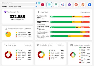 Perf Track tracks framework performance at scale