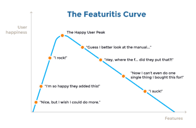 The Featuritis curve creates a correlation between user happiness and features
