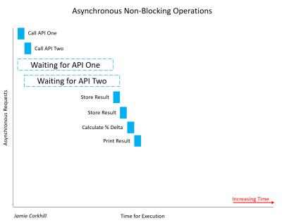 A graphic depicting the fact that Asynchronous Non-Blocking Operations are almost 50 percent faster