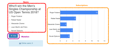 GraphQL elements in the poll app