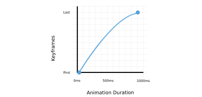 Example of animation output of a box that moves from 0px (first keyframe) to 500px (last keyframe) with 1000ms duration. Animation will accelerate on the starting keyframe and decelerate near the last keyframe.