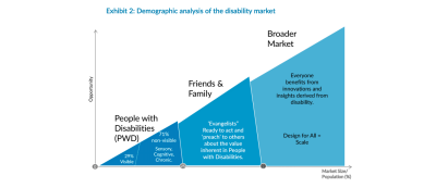 A chart from a report summary of the Global Economics of Disability. It shows a y-axis of opportunity and an x-axis of market size/population. In a diagonal line up the graph, it shows increasingly larger clusters of 1)  people with disabilities as having 29 percent visible disabilities and 2) 71 percent having non-visible disabilities including sensory, cognitive, and chronic. 3) friends and family who are EvangelistsReady to act and 'preach' to others about the value inherent in People with Disabilities. 5) Broader Market: Everyone benefits from innovations and insights derived from disability. Design for All equals to Scale