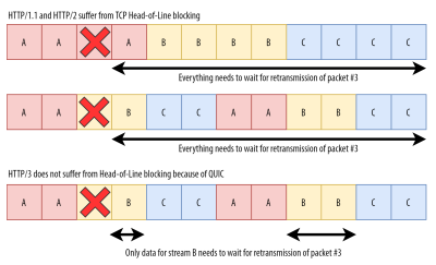 Head-of-line blocking in HTTP/1.1, 2, and 3