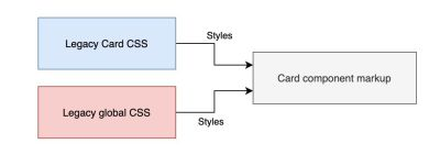 Starting state of the CSS and HTML codebase that we want to refactor. Card component markup consists of multiple HTML elements. Card component styles consist of a combination of class selector styles and global element selector styles.