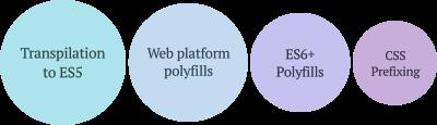 Transpilation to ES5, web platform polyfills, ES6+ polyfills, CSS prefixing