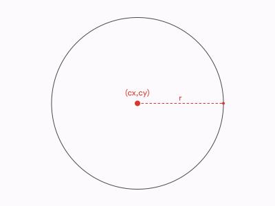 SVG circle
