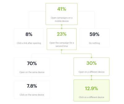 Campaign Monitor mobile CTR data