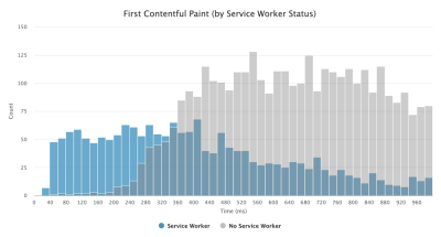 A graph showing first contentful paint (by server worker status) with count from 0 to 150 across a given period of time (in ms)