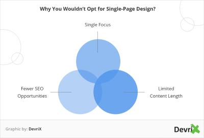 DevriX graphic - single-page websites