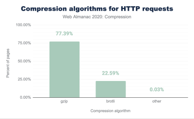 A bar chart showing the compression algorithms for HTTP requests according to the Web Almanax 2020 report