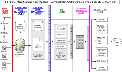 NPR's COPE system diagram. Goes from the left with a data entry layer, a normalized data management layer, a flattened data management layer, and layer for APIs, one for filtering and rights, and the presentation layer to the right.
