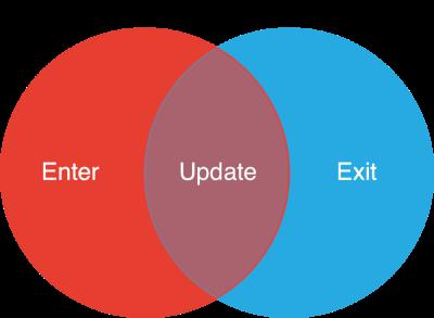data elements venn diagram