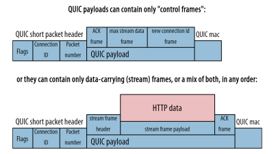 Unlike TCP, QUIC uses framing to carry meta data