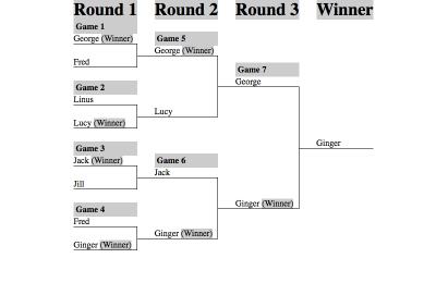 The tournament bracket
