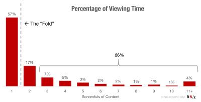 Percentage of views per scroll