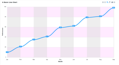 A line chart with grids added