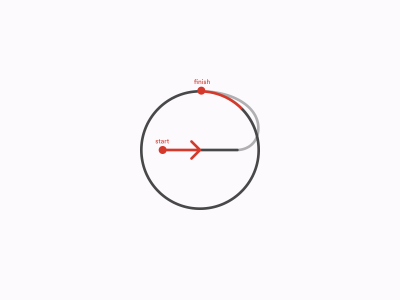 Complete path of the middle bar animation turning into a circle