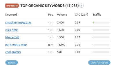 Example of top organic keywords from SEMRUSH